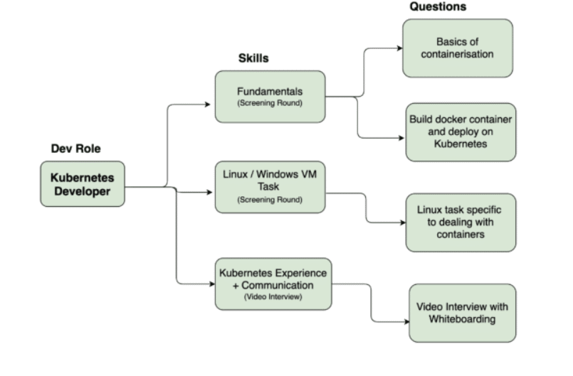 How to hire a Kubernetes Developer - WeCP (We Create Problems) Blog Skillmap