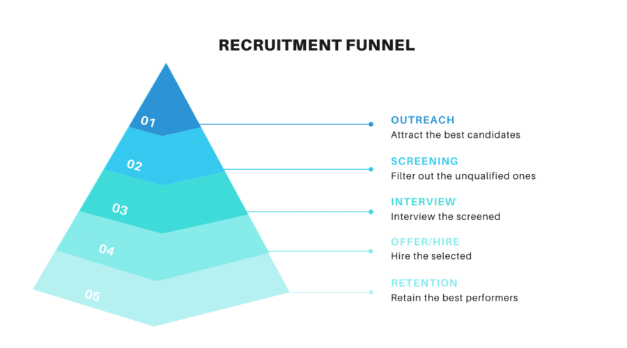 What is Recruitment Funnel - WeCP Blog